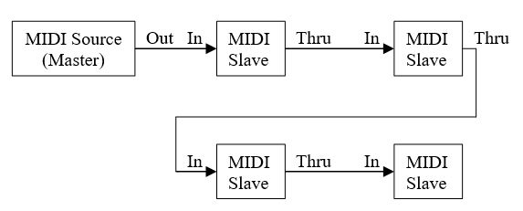 Chain method for MIDI Connections