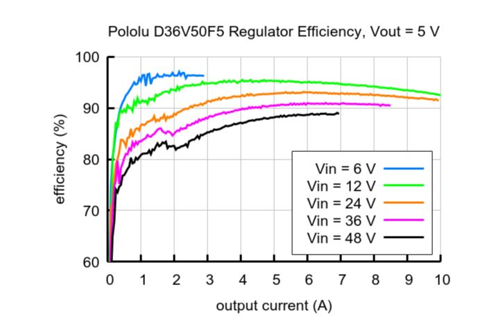 Efficiency Curve with Vout at 5V