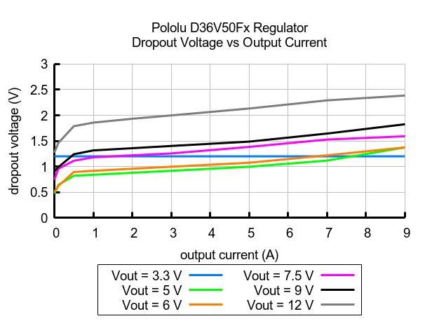 Dropout Voltage