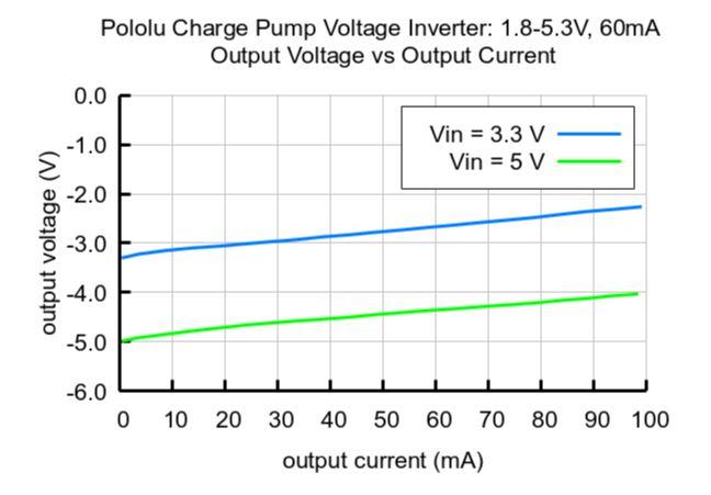 Output Voltage Drop