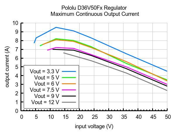 Max continuous current