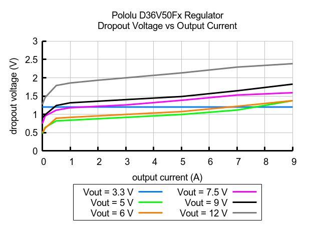 Voltage Dropout