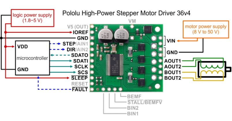 Typical wiring diagram for connecting a microcontroller to a Pololu High-Power Stepper Motor Driver 36v4.